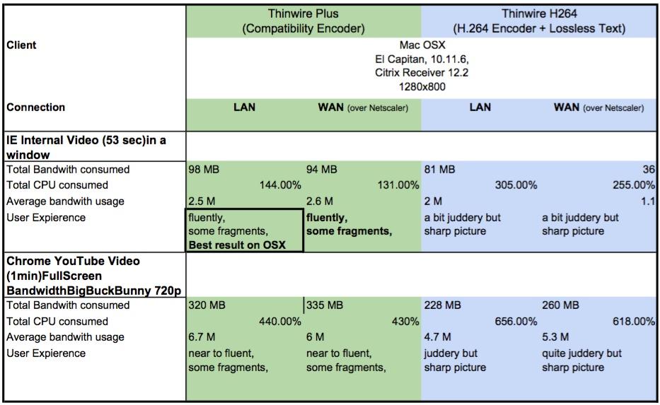 h264-twplus-OSX