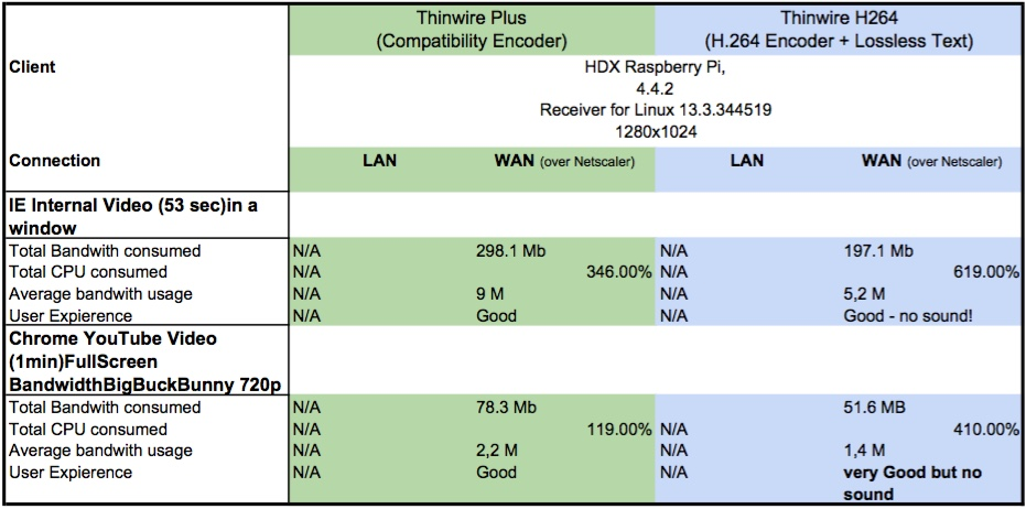 h264-twplus-RaspberryPi