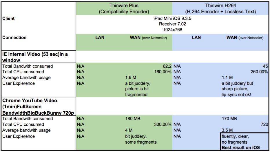 h264-twplus-iOS